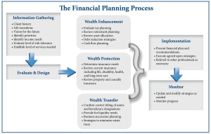 Financial planning process web