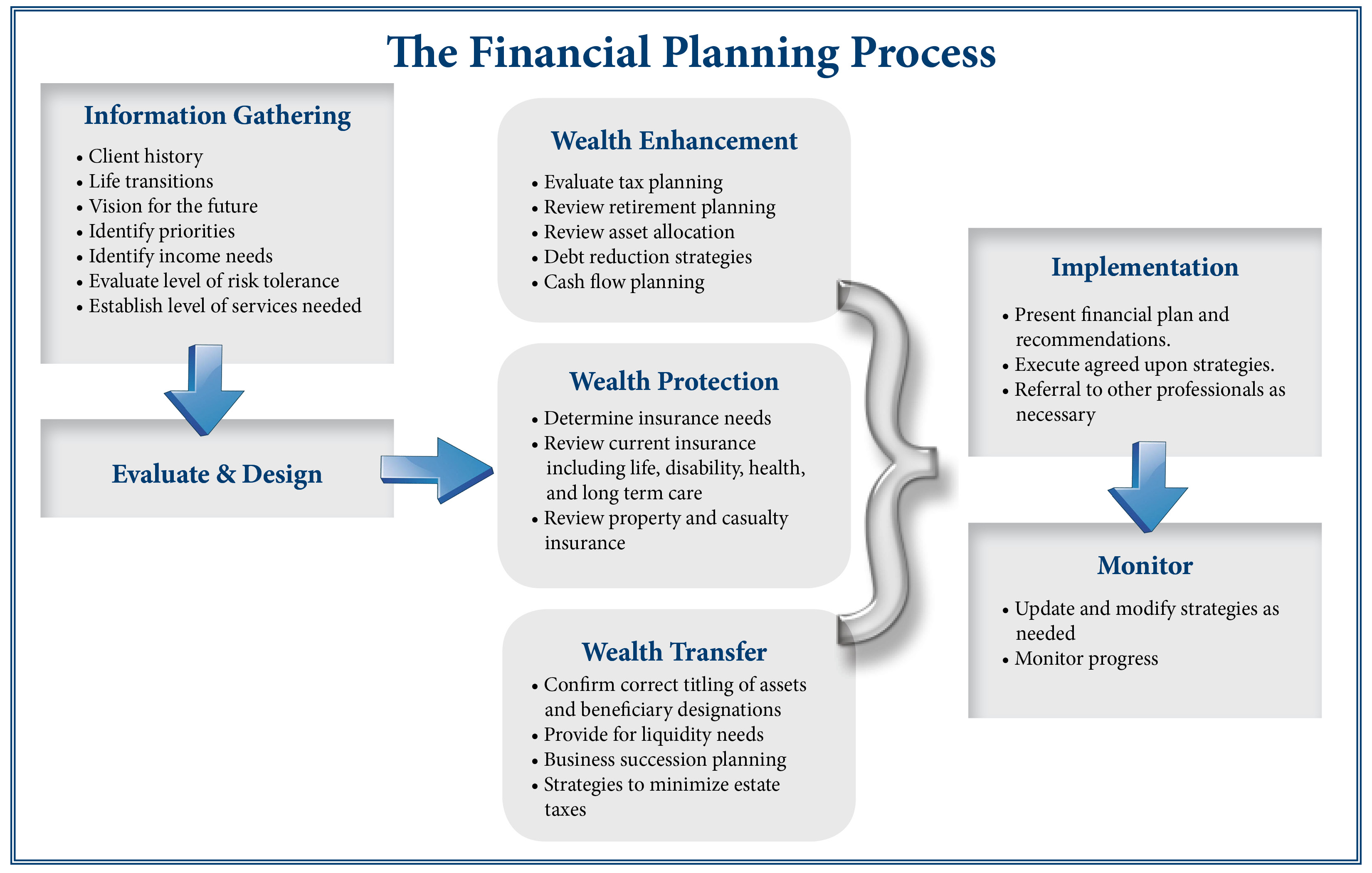 Financial Planning For A Business
